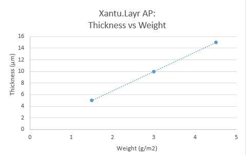 Xantu.Layr: thickness vs weight graph